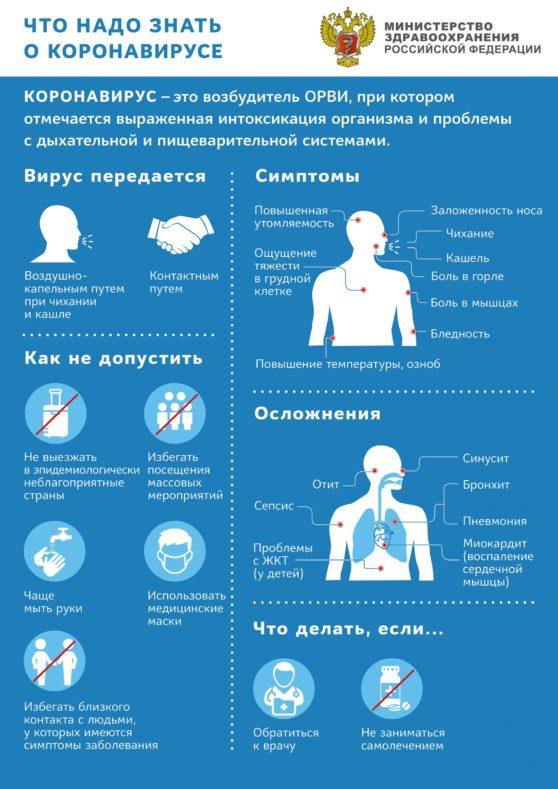 Что нужно знать о коронавирусной инфекции