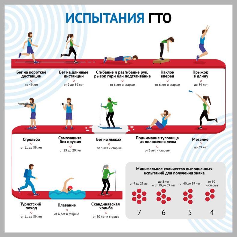 Комплекс ВФСК ГТО